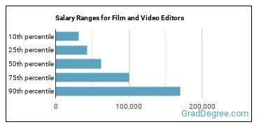 Salary Ranges for Film and Video Editors