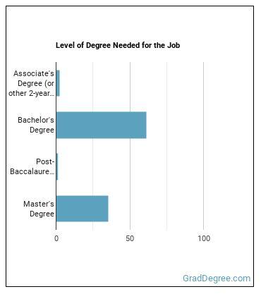 Financial Analyst Degree Level