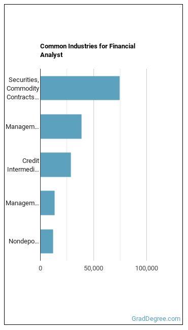 Financial Analyst Industries