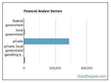 Financial Analyst Sectors