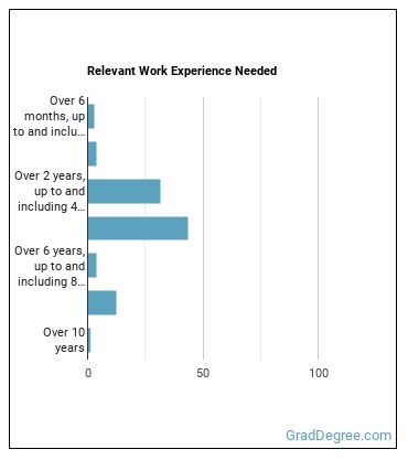 Financial Analyst Work Experience