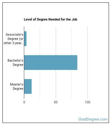 Financial Examiner Degree Level