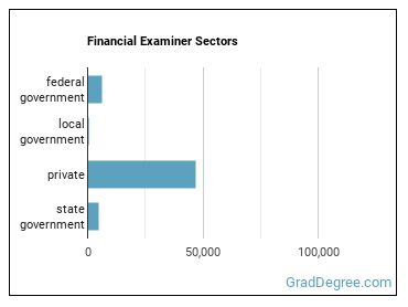 Financial Examiner Sectors