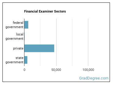 Financial Examiner Sectors