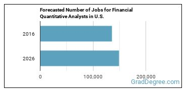 Forecasted Number of Jobs for Financial Quantitative Analysts in U.S.