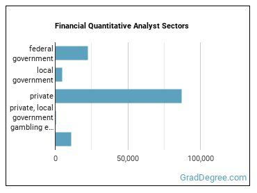 Financial Quantitative Analyst Sectors
