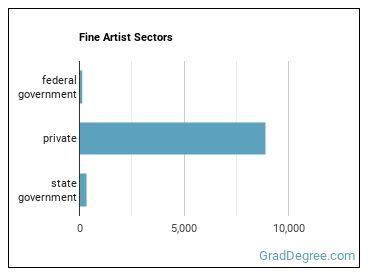 Fine Artist Sectors