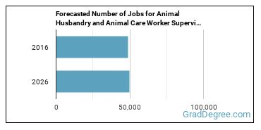 Forecasted Number of Jobs for Animal Husbandry and Animal Care Worker Supervisors in U.S.
