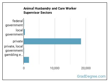 Animal Husbandry and Care Worker Supervisor Sectors