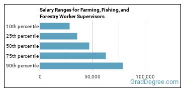 Salary Ranges for Farming, Fishing, and Forestry Worker Supervisors