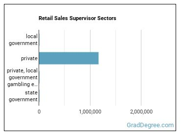 Retail Sales Supervisor Sectors