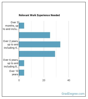 Fitness & Wellness Coordinator Work Experience