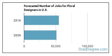 Forecasted Number of Jobs for Floral Designers in U.S.