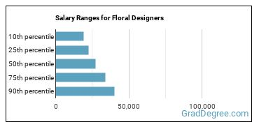 Salary Ranges for Floral Designers