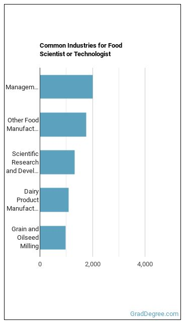 Food Scientist or Technologist Industries