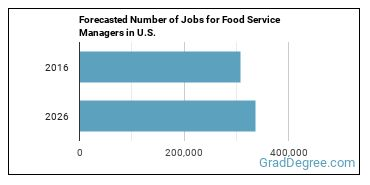 Forecasted Number of Jobs for Food Service Managers in U.S.