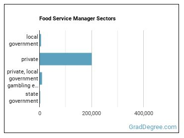 Food Service Manager Sectors