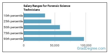Salary Ranges for Forensic Science Technicians