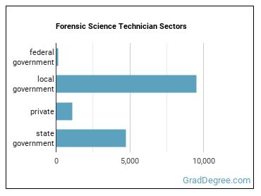 Forensic Science Technician Sectors