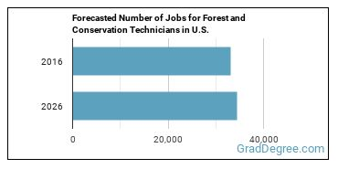 Forecasted Number of Jobs for Forest and Conservation Technicians in U.S.