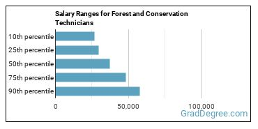 Salary Ranges for Forest and Conservation Technicians