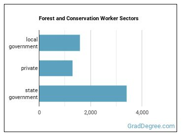 Forest and Conservation Worker Sectors