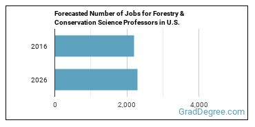 Forecasted Number of Jobs for Forestry & Conservation Science Professors in U.S.