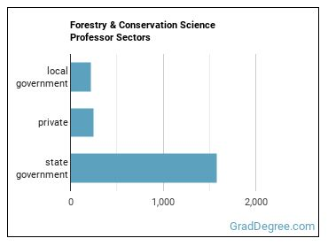 Forestry & Conservation Science Professor Sectors