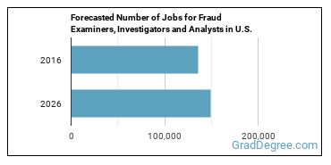 Forecasted Number of Jobs for Fraud Examiners, Investigators and Analysts in U.S.