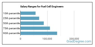 Salary Ranges for Fuel Cell Engineers