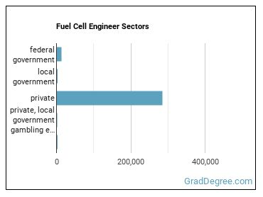 Fuel Cell Engineer Sectors