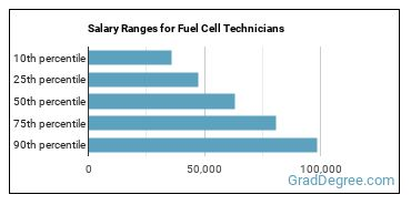 Salary Ranges for Fuel Cell Technicians
