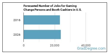 Forecasted Number of Jobs for Gaming Change Persons and Booth Cashiers in U.S.