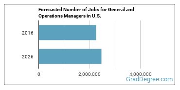Forecasted Number of Jobs for General and Operations Managers in U.S.