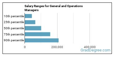 Salary Ranges for General and Operations Managers
