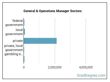 General & Operations Manager Sectors