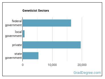 Geneticist Sectors