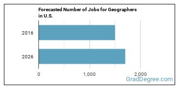 Forecasted Number of Jobs for Geographers in U.S.
