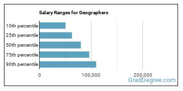 Salary Ranges for Geographers