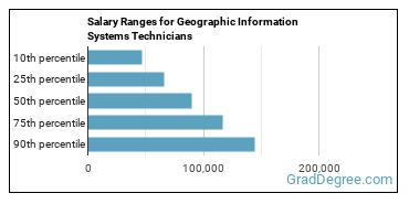 Salary Ranges for Geographic Information Systems Technicians