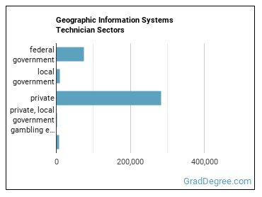Geographic Information Systems Technician Sectors