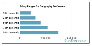 Salary Ranges for Geography Professors