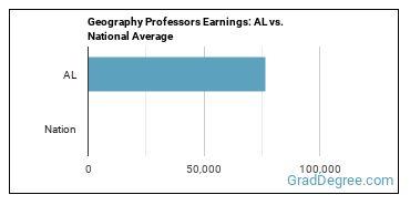 Geography Professors Earnings: AL vs. National Average