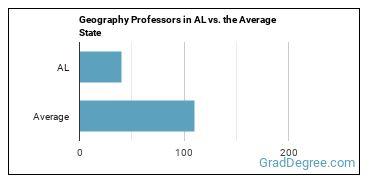 Geography Professors in AL vs. the Average State