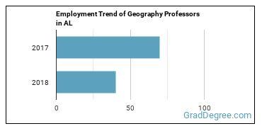Geography Professors in AL Employment Trend