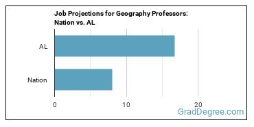 Job Projections for Geography Professors: Nation vs. AL