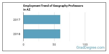 Geography Professors in AZ Employment Trend