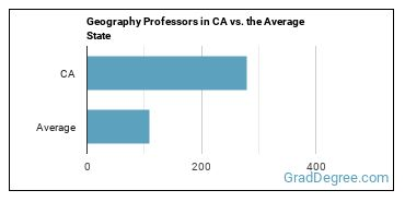 Geography Professors in CA vs. the Average State