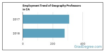 Geography Professors in CA Employment Trend