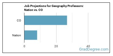 Job Projections for Geography Professors: Nation vs. CO